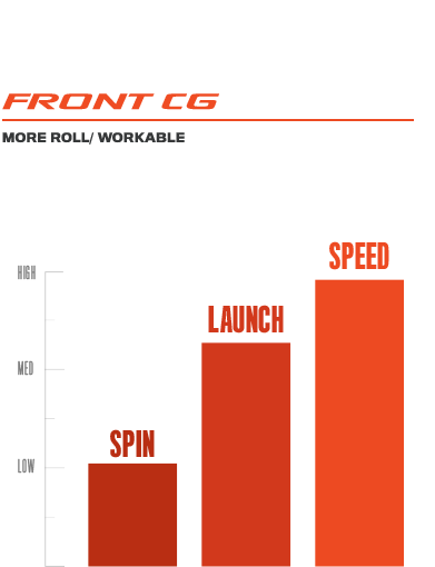 F7 Woods Front CG Graph
